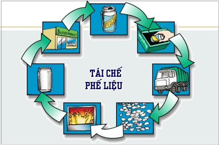 Quy trình tái chế phế liệu