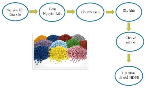 quy trình tái chế nhựa phế liệu